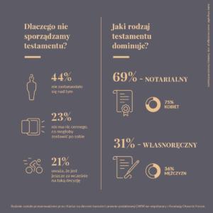 Infografika przedstawiająca wyniki badań Kantar na temat testamentów i stosunku do nich wśród Polaków.