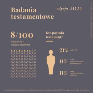 Kto posiada testament - infografika przedstawiająca wynik badań Kantar dla kancelarii GWW i Fundacji Otwarte Forum